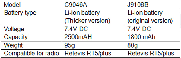 Comparision of retevis RT5 radio battery