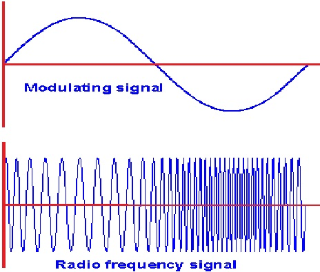 fm modulation Frequency modulation (fm) tutorial lawrence der, phd silicon laboratories inc introduction edwin h armstrong, known as one of the founding fathers of radio technology, invented the.