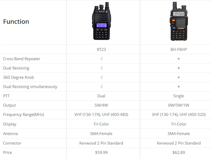 RT23 01 Retevis RT23 Cross Band Repeater Walkie Talkie