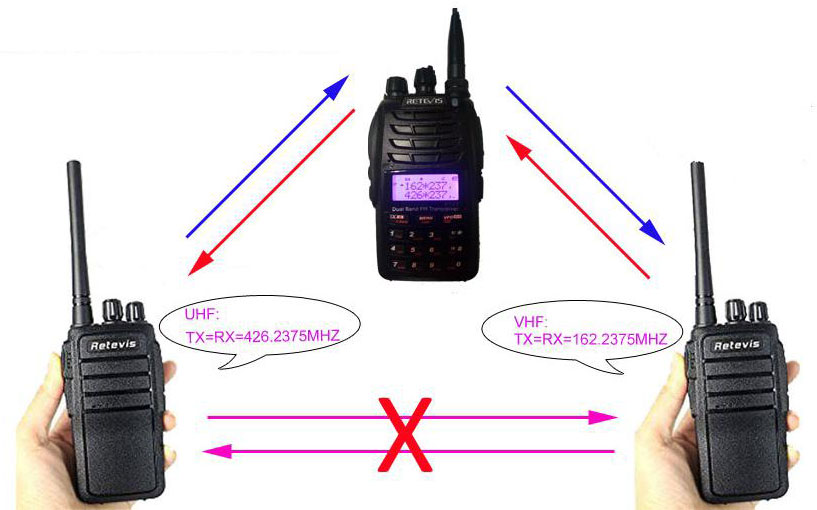 Retevis RT23 Cross-Band Repeater Walkie Talkie Dual PTT