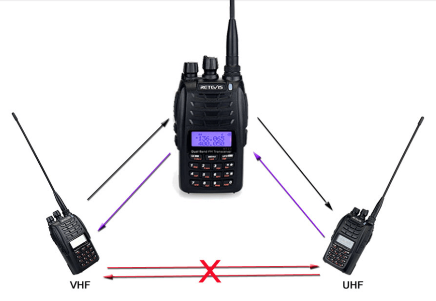 RT23 01 RT23 Cross Band Repeater,Dual PTT, Dual Receiving simultaneously Walkie Talkie